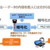 【無線LAN(Wi-Fi)の暗号化】とは、 盗聴されるのを防ぐ仕組み