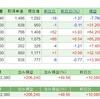 【株の月次報告】日経平均株価の11月のローソク足は上ヒゲ陽線