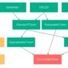 仮想通貨 IXT(iXLedger)のERC20トークンのコードを解析
