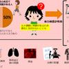 先天性心疾患における慢性心不全 --運動能力の問題--(AHA科学的声明をよむその3)