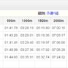 第43回全日本大学選手権1日目 結果