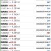 【 3月 25日】FX自動売買記録:ユーロドル