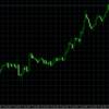 ドル円を尻目にユーロ円とポンド円が着実に回復中