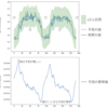 RNNを用いた正規分布の回帰 keras実装
