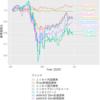 祝!V字回復! インデックス投信の資産公開 (2020/06/29)