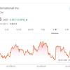 【投資実践】2019年2月下旬、シーエーアイ・インターナショナル(CAI)に約50万円分の投資を行いました。