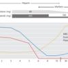 症例報告・レポートの作り方「表とグラフを併用した経過表」