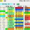 【重賞展望】第38回小倉2歳S(GⅢ)