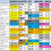 【安土城S・白百合S予想(京都)】2020/5/31(日)