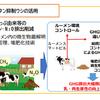 牛のげっぷやオナラが地球温暖化の原因!メタン抑制牛の活用!農林水産省!