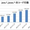 Java API の規模がどれだけ大きくなったか気になったので、コード行数を確認してみました