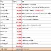 【大公開!】ワガ家の給与配分の実例2021年1月期
