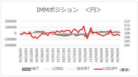 円ネットロング2週連続減少【今週のIMMポジション】2020/7/13