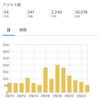 【雑記】3万PV突破と感謝の思い【サンキューソーマッチ】