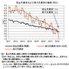 真の失業率──2018年4月までのデータによる更新