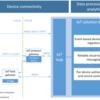 Azure IoT HubとAzure IoT Edge、各SDKの位置づけ