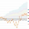 【トラリピ5すくみ】トラリピ5すくみハーフ&ハーフ第33週 (8/21) :年利換算10.4%です。新しいポジションを持ちに動いています。