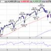 【インデックス投資】S&P500