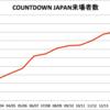 COUNTDOWN JAPAN14/15に行ってきた話〜拡大するロッキング・オンフェスの現在地