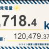 2/2〜2/8の発電設備全体の総発電量は5,718.4kWh(目標比120.5%)でした!