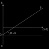 45度線分析_07_貯蓄関数の続き