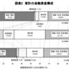 【投資】日本・米国・欧州の株式・投信