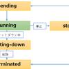【AWS】ソリューションアーキテクトアソシエイト対策①(EC2、EBS)