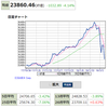 コインチェック、13日より日本円引き出し可能か? NYダウ-1032.89ドルの大暴落で日本市場も巻き添えに!