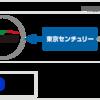 謎の格安レンタカーサービス 日本カーソリューションズ(NCS)