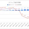 【毎日100円積立/簡単なFX少額投資】運用13週目のスワップ不労所得は+10.0円(累計77.5円)でした→積立停止します