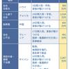 海外旅行保険はネットde保険@とらべるのリピーター割引で保険料5%お得!