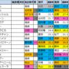 【京阪杯 枠順確定2020】全頭詳細コメントつき