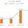 【2019年1月】つみたてNISA 元本は433,333円、運用益-21,418円でした