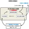 内部質保証はチェックとフィードバックの多重ループモデルである。