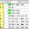 東北楽天とのクライマックス展望③秋山・森・山川以外の選手が活躍できるか。6・7番の打撃(外崎,栗山)に期待。