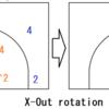 """最新NBA戦術紹介番外編""""4 NBA Concepts"""""""