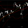 【今日の相場】#2月14日 米国市場が伸びきって、米国版ちぢれ麺指数の頭打ちを待つ #株式投資 #日経平均