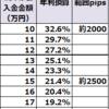 【トラリピ検証結果】11月2週の結果は、2500pips耐えられる設定で、年利換算21.4%でした。2000pipsで32.6%。トレールが効いています。