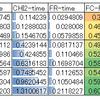 【python】SelectKBestのscore_funcによる速度差を比較