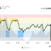 ジョギング12.43km・深夜のクルーズインターバルもどきで追い込んでみる