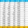 (プロ野球を「研究する」編No.96)「細く長い」活躍を見せる選手たち「ソフトバンク・明石編」