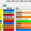 【重賞展望】第111回京都記念(GⅡ)