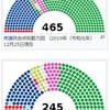 国会議員は、特定階層や特定地域の代表者なのか?