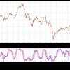 Pandas 演習としてのテクニカル指標計算 〜 ストキャスティクスの巻