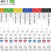 3/30推奨レース&重賞(ダービー卿CT)
