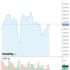 2020-05-23 今週の米国株状況