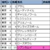 【◆偏差値予想表◆(東京・阪神・新潟)】2021年10月17日(日)