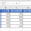 エクセルでPPM分析をする具体的な方法。3つの手順で解説します。