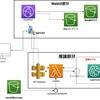 AWSでCloudFrontからlambdaとsagemakerを通り、推論結果を受け取るMLopsの構築【機械学習】