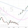 日本株の大幅反発